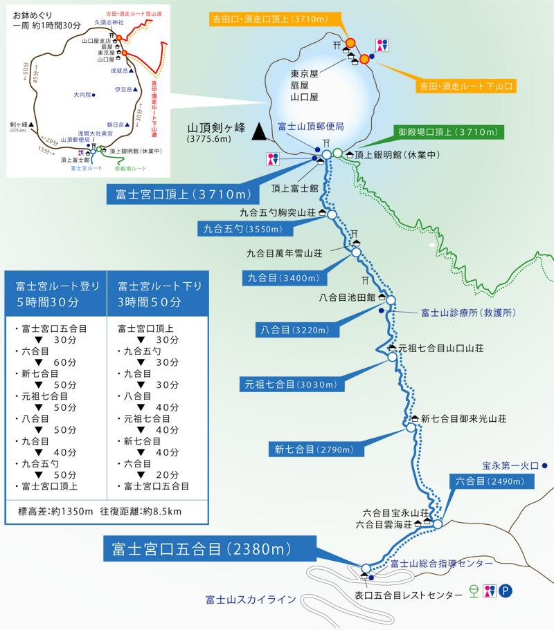 富士山登山道の中で最短距離!標...